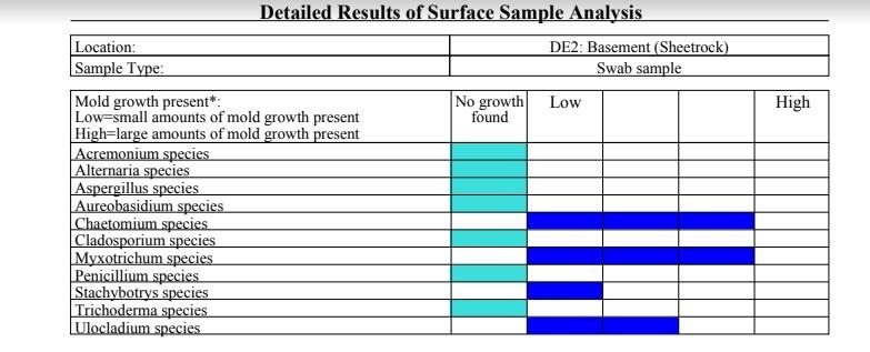 Chart showing levels of mold growin on sheetrock in basement